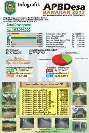 Infografik Desa Banaran Tahun 2017